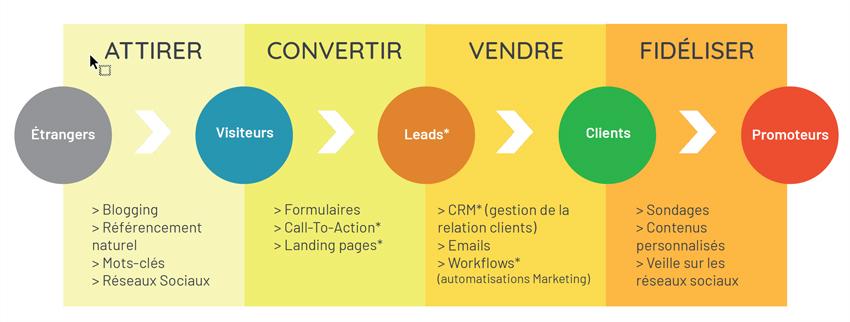 Inbound Marketing : la méthodologie.